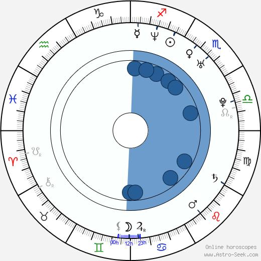 Mika Tan wikipedia, horoscope, astrology, instagram