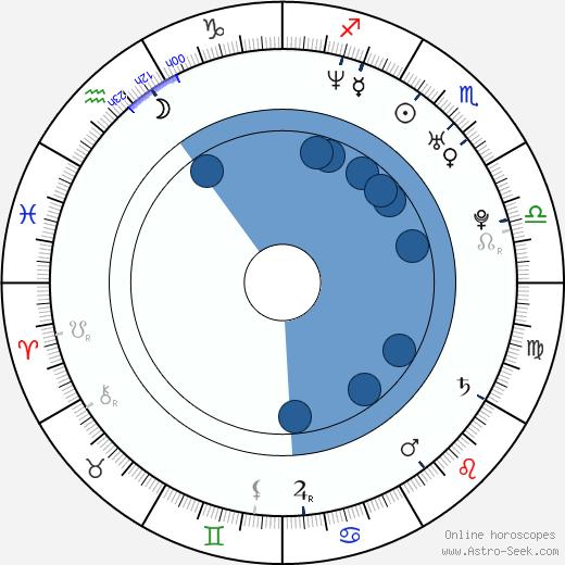 Oksana Baiul wikipedia, horoscope, astrology, instagram