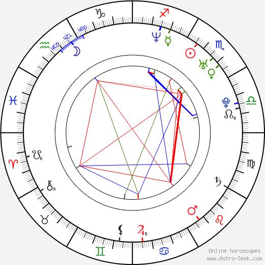 Oksana Baiul tema natale, oroscopo, Oksana Baiul oroscopi gratuiti, astrologia