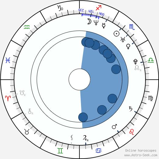 Olga Orlova wikipedia, horoscope, astrology, instagram