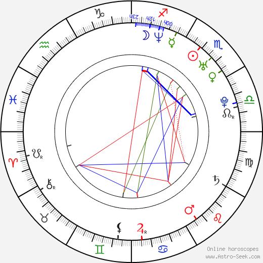 Olga Orlova tema natale, oroscopo, Olga Orlova oroscopi gratuiti, astrologia
