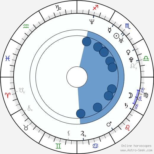 Padraic Delaney wikipedia, horoscope, astrology, instagram