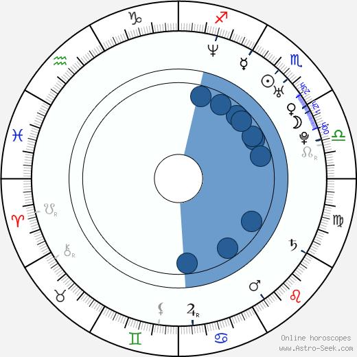 Patrick Michael Strange wikipedia, horoscope, astrology, instagram
