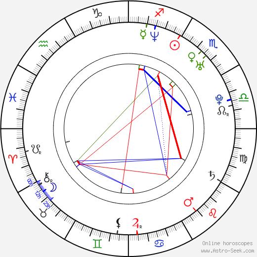 Pawel Podgórski birth chart, Pawel Podgórski astro natal horoscope, astrology