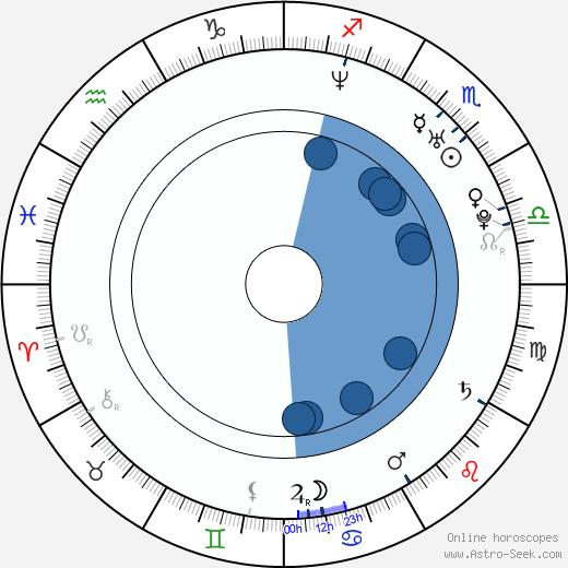 Petr Šilhánek wikipedia, horoscope, astrology, instagram