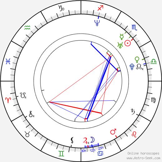 Petr Šilhánek birth chart, Petr Šilhánek astro natal horoscope, astrology