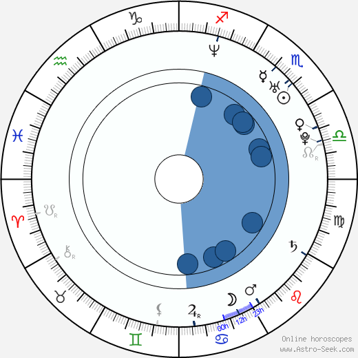 Randy Harrison wikipedia, horoscope, astrology, instagram