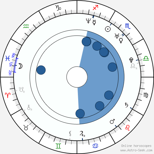 Reid Scott wikipedia, horoscope, astrology, instagram