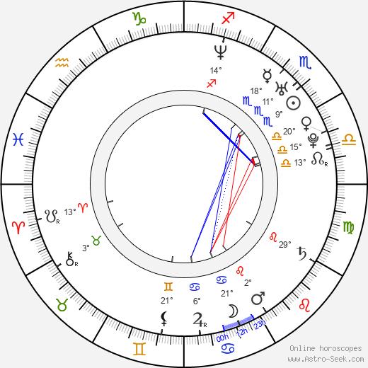 reshma shetty astro birth chart horoscope date of birth