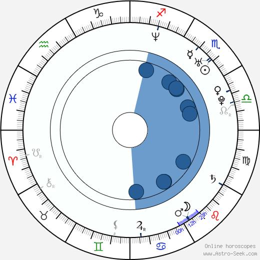 Ricardo Martins wikipedia, horoscope, astrology, instagram