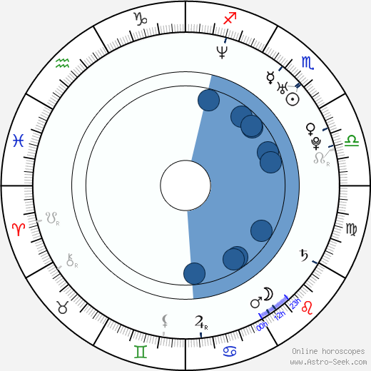 Rossana Fernández Maldonado wikipedia, horoscope, astrology, instagram