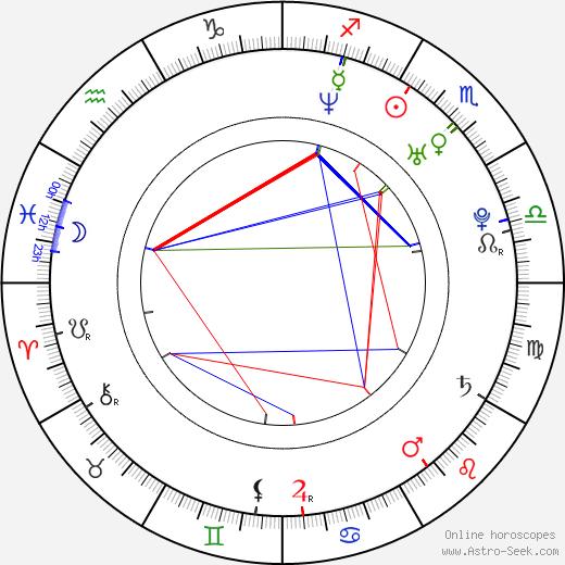Samuela Sardo birth chart, Samuela Sardo astro natal horoscope, astrology