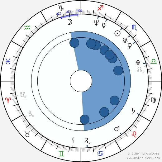 Sarah Jay wikipedia, horoscope, astrology, instagram