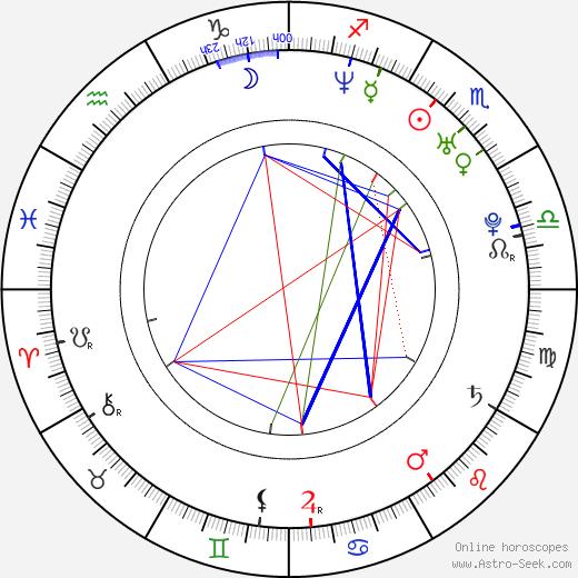 Sarah Jay birth chart, Sarah Jay astro natal horoscope, astrology