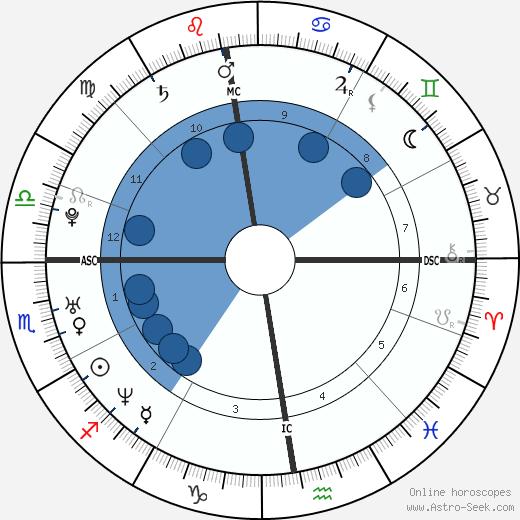 Sebastian Deyle wikipedia, horoscope, astrology, instagram