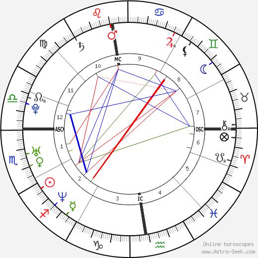 Sebastian Deyle tema natale, oroscopo, Sebastian Deyle oroscopi gratuiti, astrologia