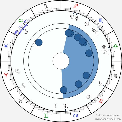 Stuart Stone wikipedia, horoscope, astrology, instagram