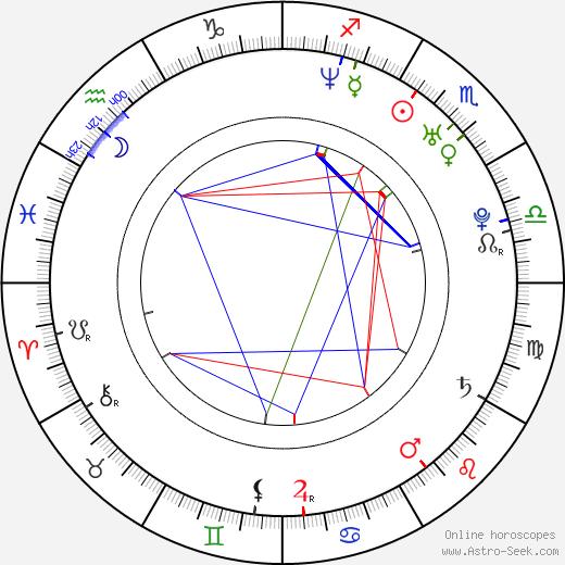 Stuart Stone astro natal birth chart, Stuart Stone horoscope, astrology