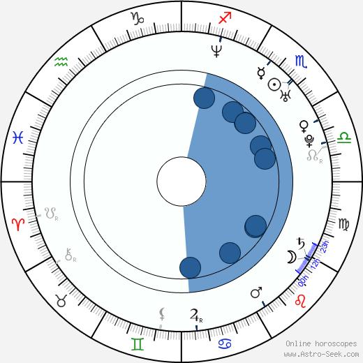 Thomas Lim wikipedia, horoscope, astrology, instagram