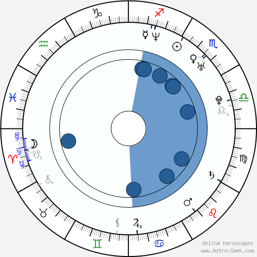 Tobias Sammet wikipedia, horoscope, astrology, instagram
