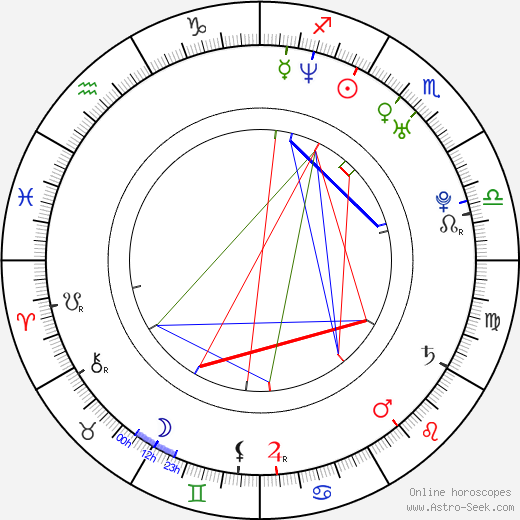 Tomasz Wolski день рождения гороскоп, Tomasz Wolski Натальная карта онлайн