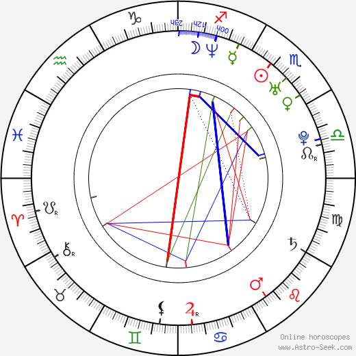 Xiaoming Huang день рождения гороскоп, Xiaoming Huang Натальная карта онлайн