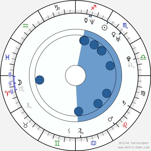 Yukihiro Miyamoto wikipedia, horoscope, astrology, instagram