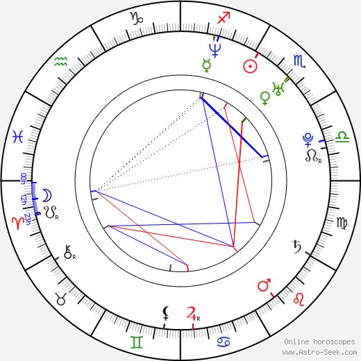 Yukihiro Miyamoto astro natal birth chart, Yukihiro Miyamoto horoscope, astrology