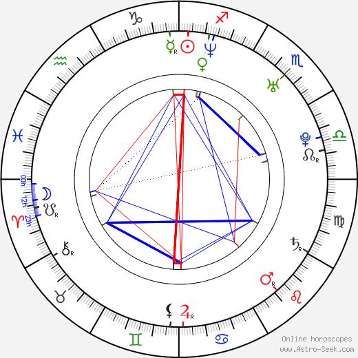 Agnieszka Lukasiak astro natal birth chart, Agnieszka Lukasiak horoscope, astrology