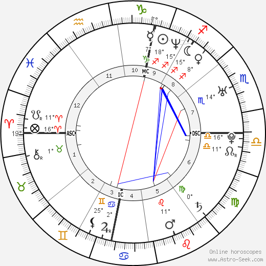 An Marchal birth chart, biography, wikipedia 2018, 2019