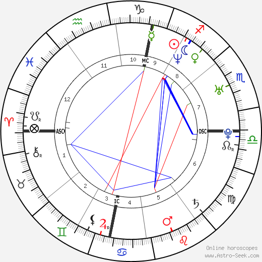 An Marchal astro natal birth chart, An Marchal horoscope, astrology