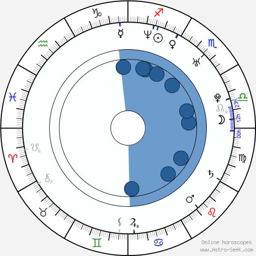 Armando Riesco wikipedia, horoscope, astrology, instagram