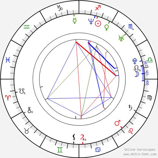 Armando Riesco birth chart, Armando Riesco astro natal horoscope, astrology
