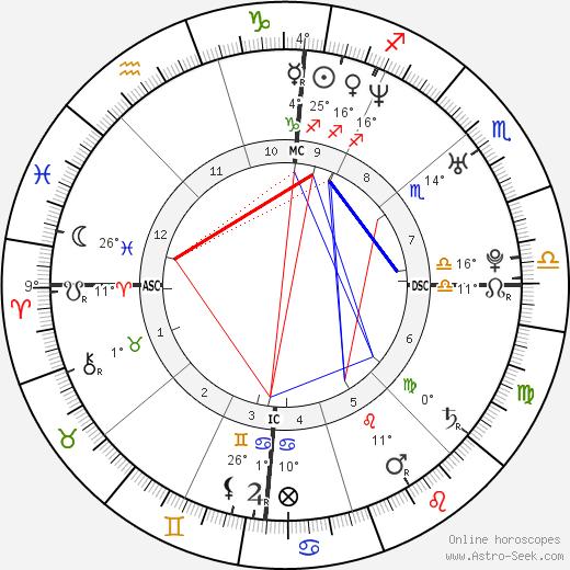 Arnaud Clément birth chart, biography, wikipedia 2018, 2019