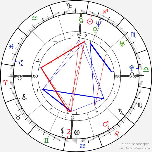 Arnaud Clément astro natal birth chart, Arnaud Clément horoscope, astrology