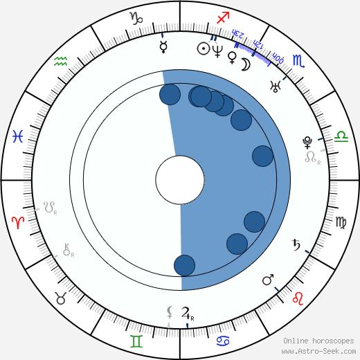 Barnabás Tóth wikipedia, horoscope, astrology, instagram