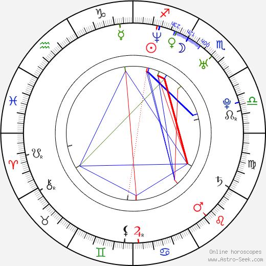 Barnabás Tóth tema natale, oroscopo, Barnabás Tóth oroscopi gratuiti, astrologia