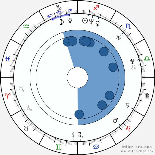 Bridget Hall wikipedia, horoscope, astrology, instagram