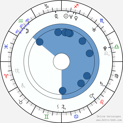 Canyon Prince wikipedia, horoscope, astrology, instagram