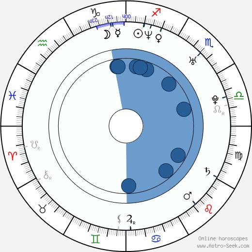 Chanta Rose wikipedia, horoscope, astrology, instagram
