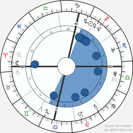 Elisa Toffoli wikipedia, horoscope, astrology, instagram