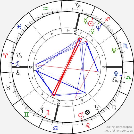 Elisa Toffoli tema natale, oroscopo, Elisa Toffoli oroscopi gratuiti, astrologia