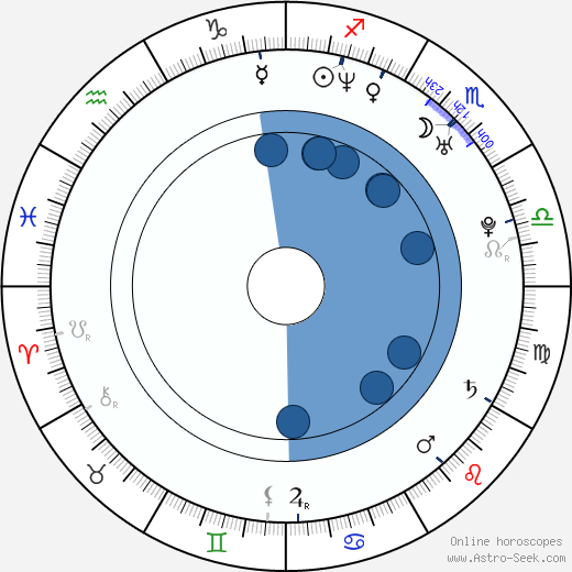 Elsa Benitez wikipedia, horoscope, astrology, instagram