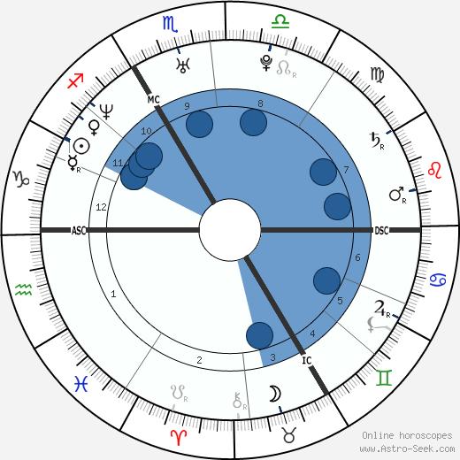 Emmanuel Macron wikipedia, horoscope, astrology, instagram