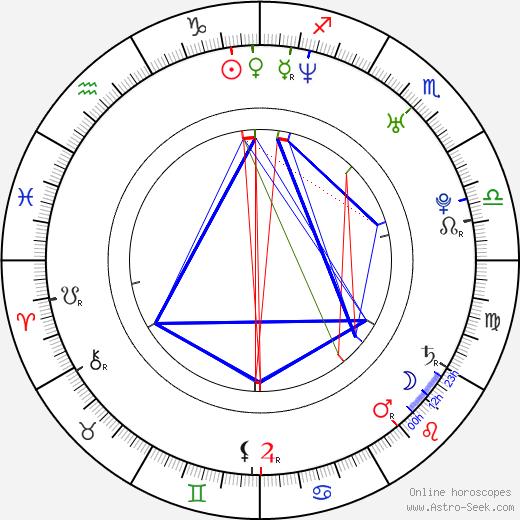 Filip Jan Rymsza astro natal birth chart, Filip Jan Rymsza horoscope, astrology