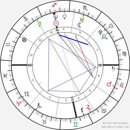 Francesca Inaudi tema natale, oroscopo, Francesca Inaudi oroscopi gratuiti, astrologia