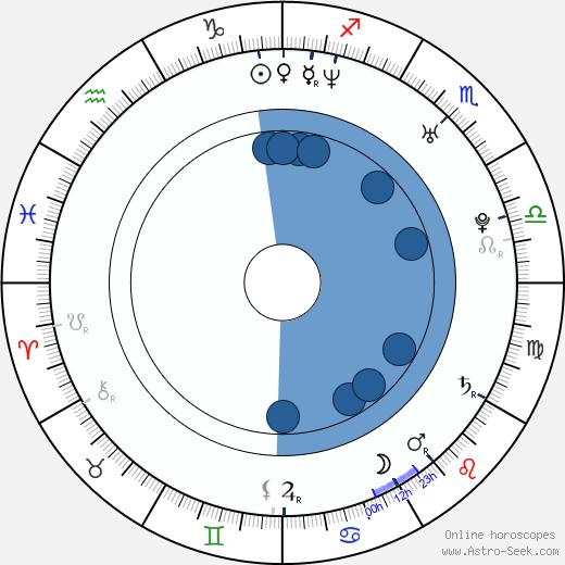 Jacqueline Pillon wikipedia, horoscope, astrology, instagram