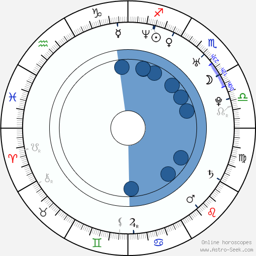 Jesse Peyronel wikipedia, horoscope, astrology, instagram