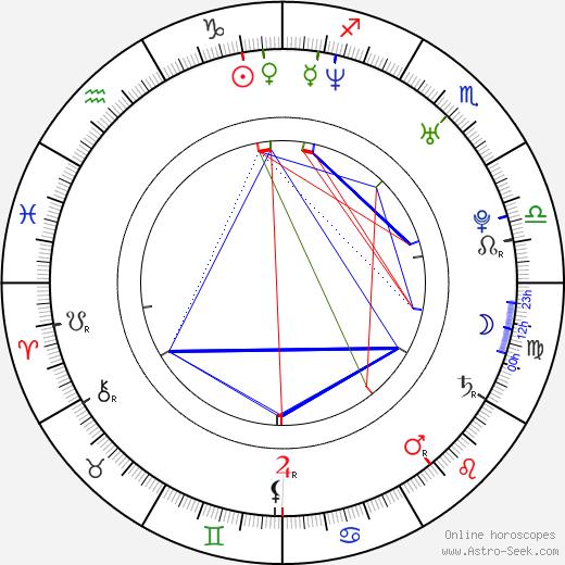 Химена Ойос Jimena Hoyos день рождения гороскоп, Jimena Hoyos Натальная карта онлайн