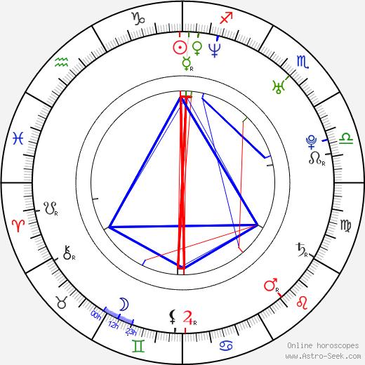 John D. Robinson tema natale, oroscopo, John D. Robinson oroscopi gratuiti, astrologia